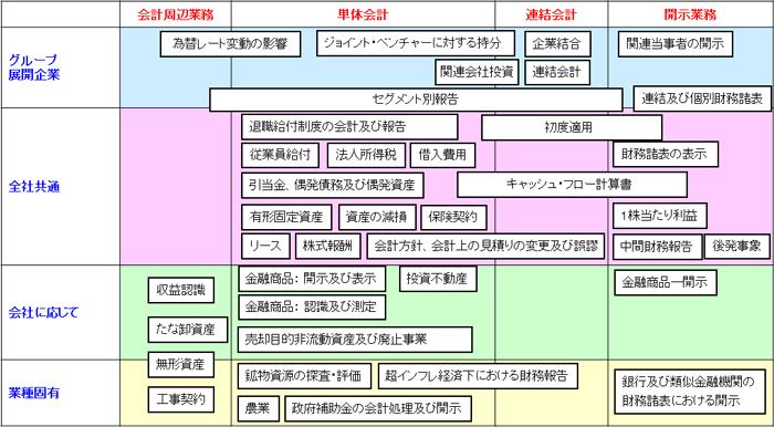 IFRS各基準の分類(業種や規模で影響が異なる)