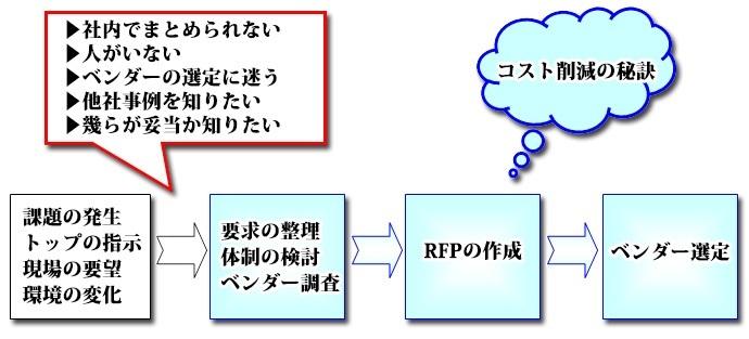 RFPの作成支援とベンダー選定 紹介