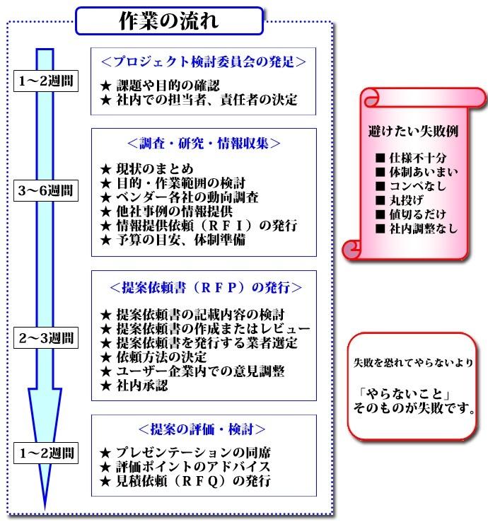 RFPの作成支援とベンダー選定 作業の流れ