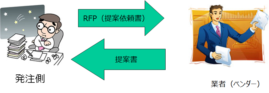 RFP(Request for Proposal = 提案依頼書)