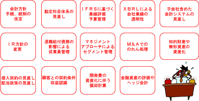IFRSの適用判断