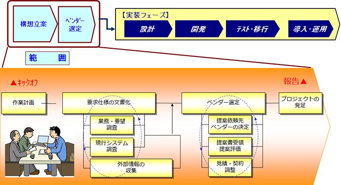 ITプロジェクトの計画の範囲