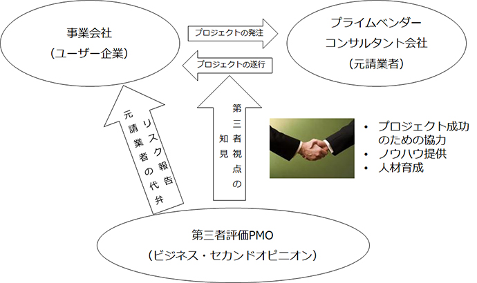 プライムベンダー(元請業者)および事業会社との関係