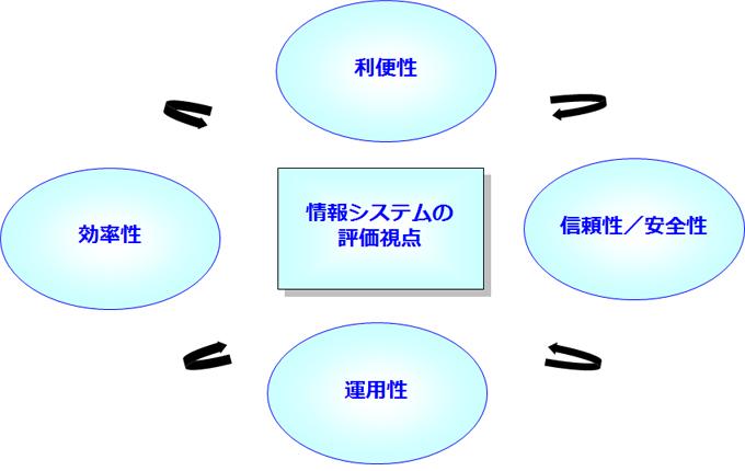 情報システムの評価視点